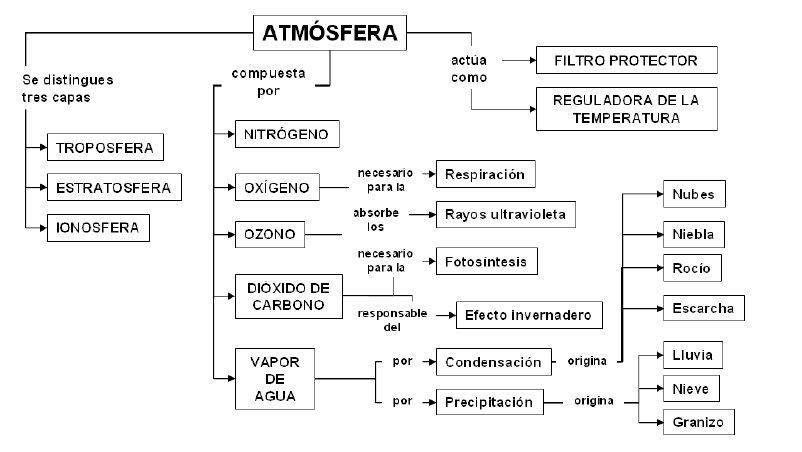Resultado de imagen de la atmósfera esquema