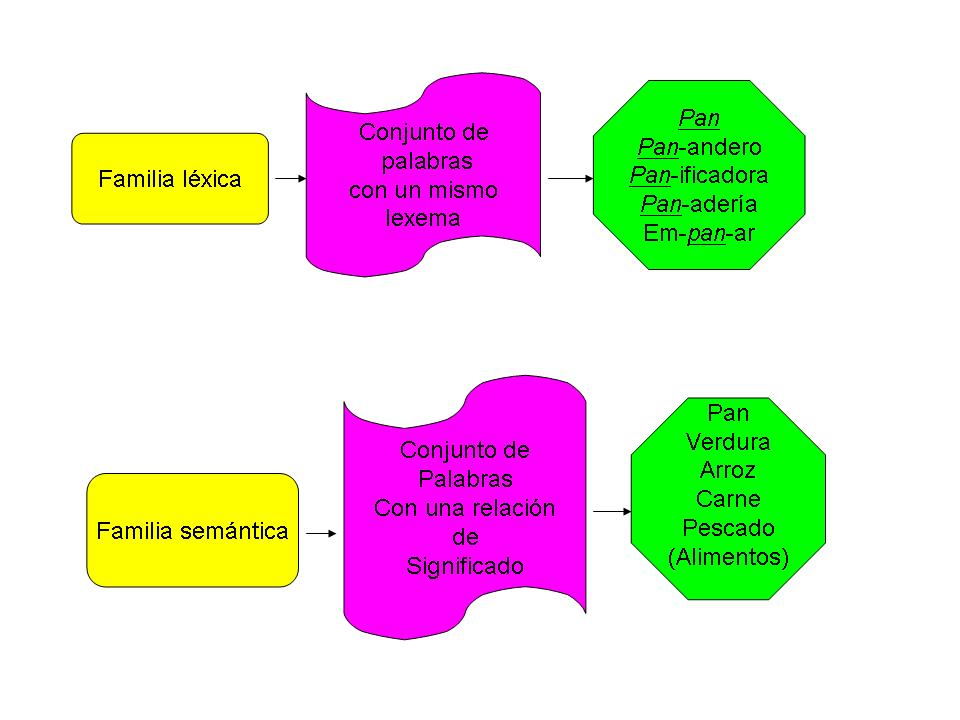 familia léxica y familia semántica