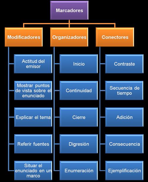 marcadores_textuales